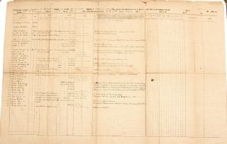 Confederate Civil War Muster Roll - 31st Virginia While At Gettysburg